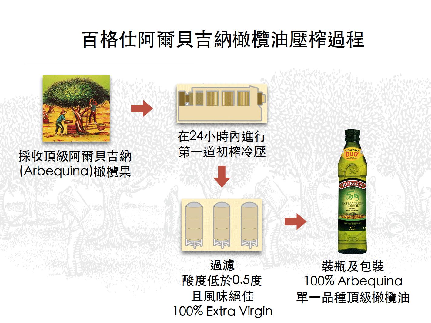 百格仕阿爾貝吉納(Arbequina)橄欖油壓榨過程