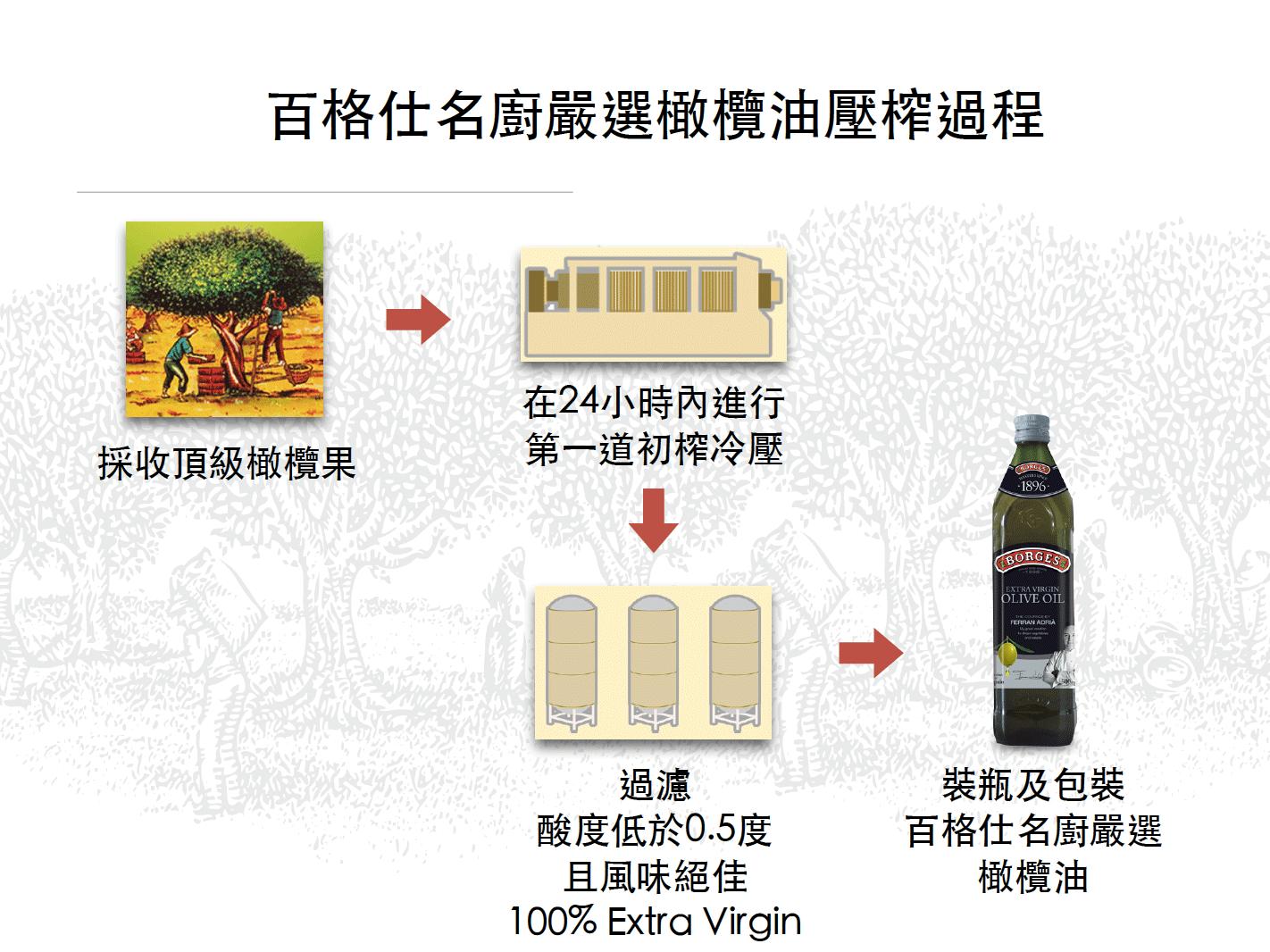 百格仕名廚嚴選橄欖油壓榨過程