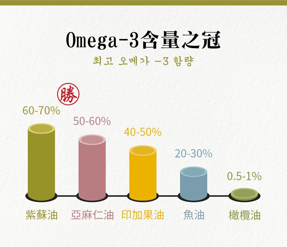 Omega-3含量為油中之冠
